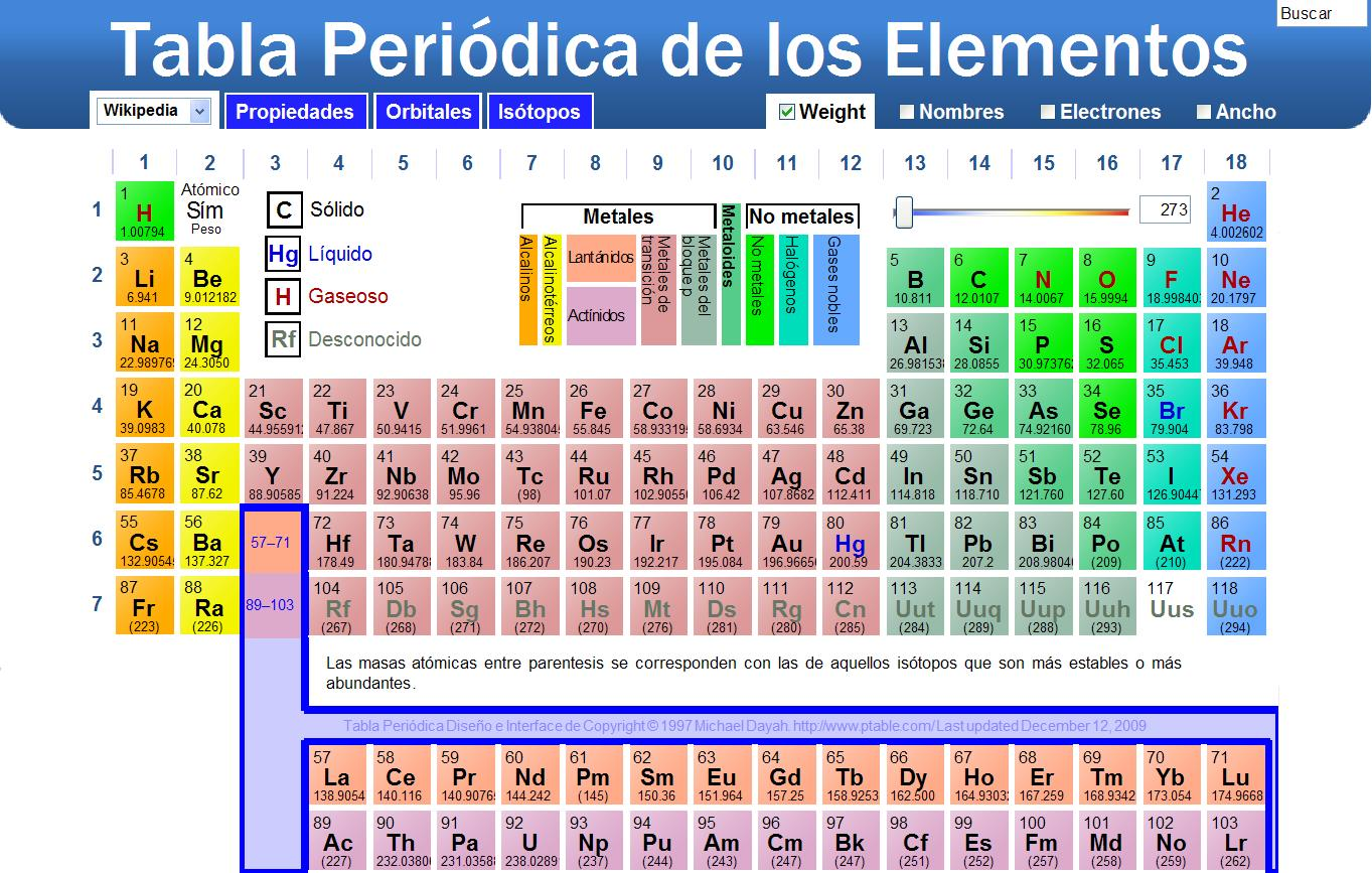 los elementos se disponen en filas horizontales llamadas perodos y en columnas denominadas grupos o familias tablaperiodica - Tabla Periodica Que Son Los Grupos O Familias
